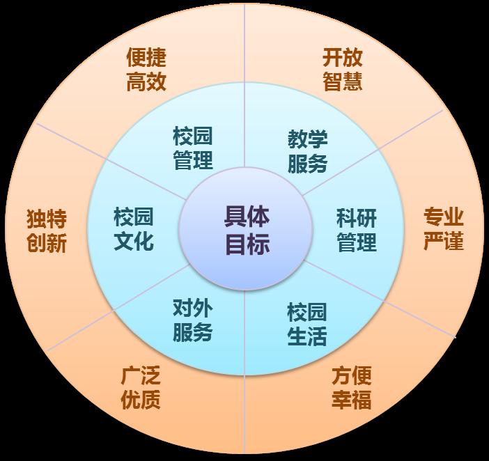 (申报条件要从学校师生发展、应用服务、数字资源、基础设施、组织保障等五个方面描述,字数不超过3000字。) 自2012年以来,南京商业学校抓住新校区建设的大好机遇,制定信息化建设中长期规划,确立紧跟信息化时代要求、第一步创建数字化校园、第二步创建智慧校园的发展目标,正式启动创建工作,以信息化智慧化引领学校现代化。在南京市教育局的领导下,学校成立以校长为首的信息化工作领导小组,集全体师生之智,举全校上下之力,以创促建,以评促升,确保创建工作圆满成功。2015年我校已创建成为南京市数字化校园示范校,20
